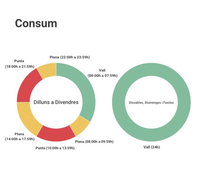 Les tarifes de consum estaran dividides en tres franges: punta, vall i plana.