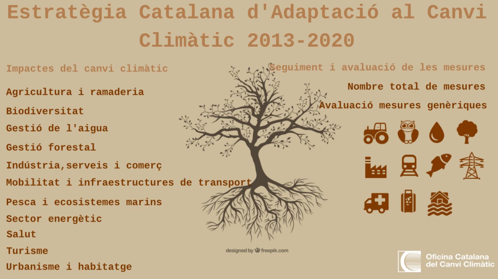 Imatge infografia canvi climàtic