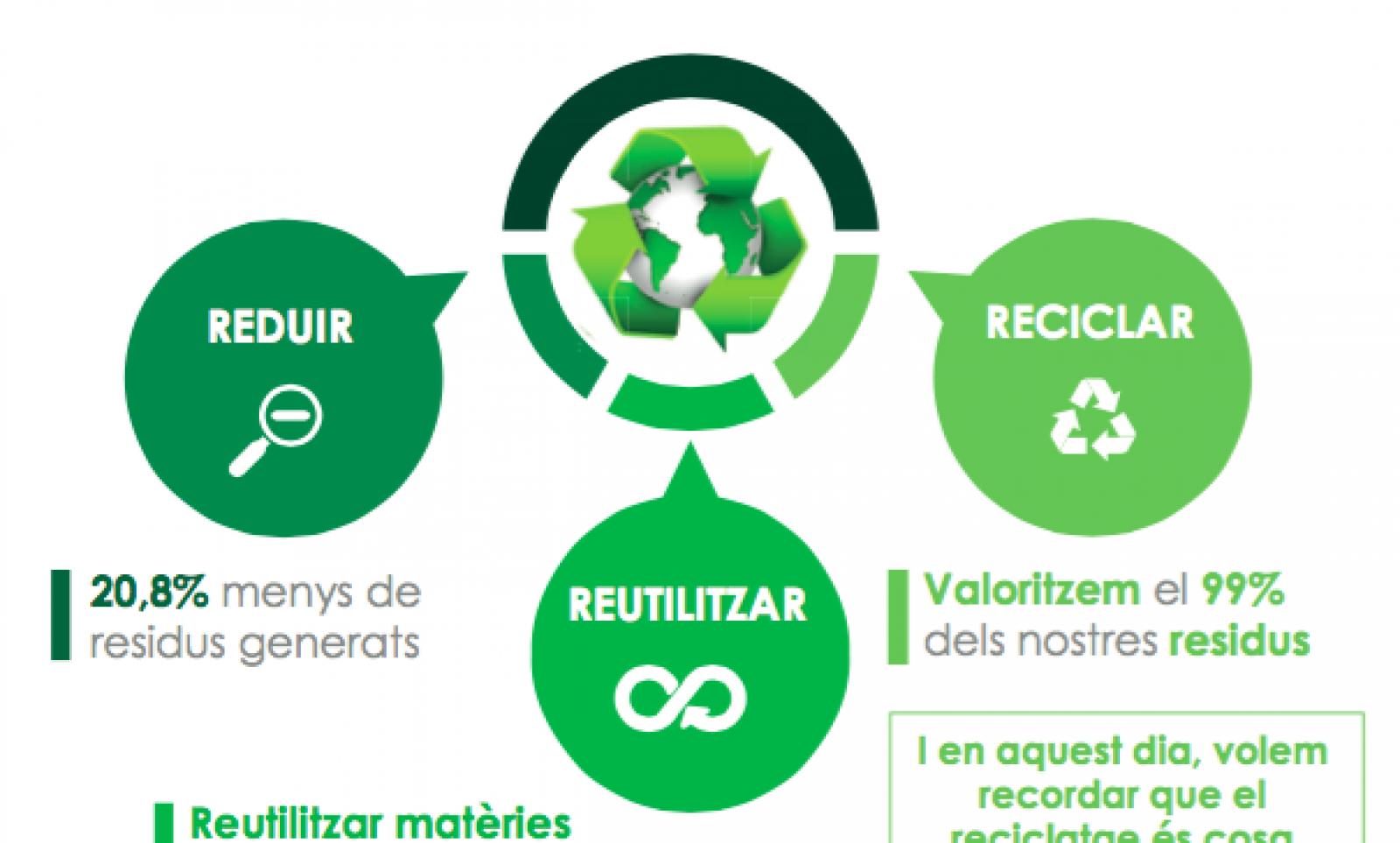 Reciclatge Damm