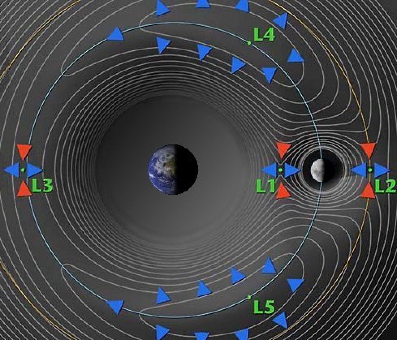 Els punts de Lagrange al voltant de la Terra. Els núvols de Kordylewski són a L4 i L5